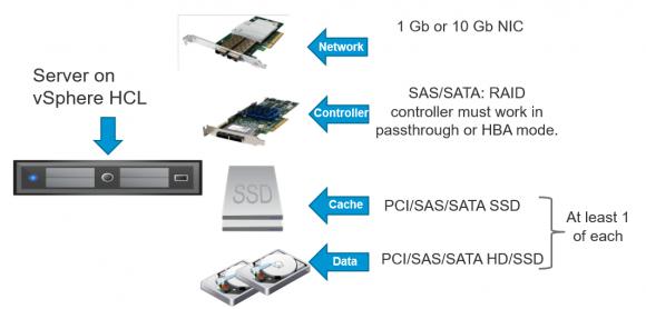 Systemvoraussetzungen für VMware Virtual SAN (vSAN)
