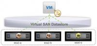 VMware Virtual SAN (vSAN)