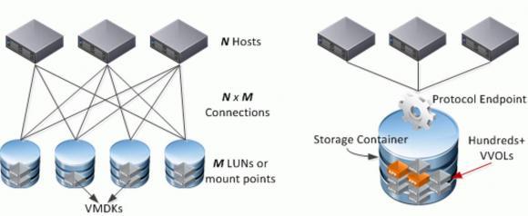 Klassische Storage-Architekturen im Vergleich zu Virtual Volumes