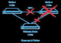2-Knoten-Cluster mit Zeugen-Appliance