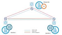 VMware vSAN-Cluster mit zwei Knoten