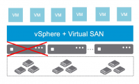 ESXi-Host aus vSAN-Cluster entfernen