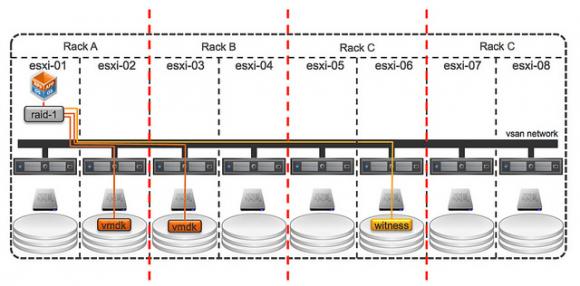 Fehlerdomänen sollten den Ausfall von Applikationen verhindern, wenn ein Rack defekt ist.