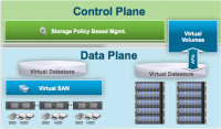 Architektur von VMware Software-defined Storage mit vSAN und VVOL