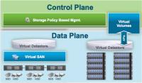 Architektur von VMware Software-defined Storage mit vSAN und VVOL