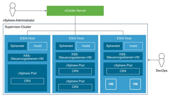 Abbildung von Kubernetes-Komponenten auf die VMware-Plattform