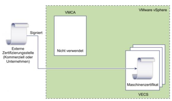 Zertifikate durch externe CA ersetzen, VMCA nicht verwenden