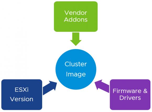 Komponenten eines Cluster-Images