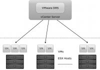 Design von vSphere DRS