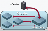 Funktionsweise eines HA-Clusters in vSphere