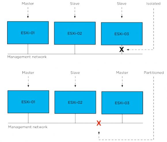 Unterschied zwischen einer Isolierung und Netzwerkpartionierung bei Nicht-Erreichbarkeit eines Hosts.
