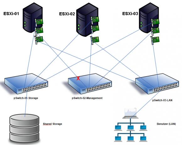 Szenario mit Unterbrechung des Management-Netzwerks