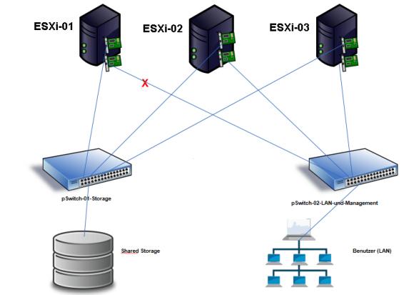 Benutzer können ihre Anwendungen nicht mehr erreichen, weil die Verbindung zum LAN unterbrochen ist.