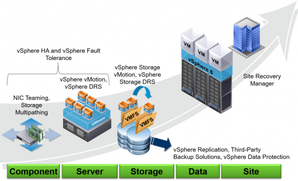 Technologien für VMware vSphere zur Gewährleistung von Hochverfügbarkeit