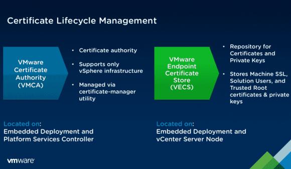 Lifecycle-Management von Zertifikaten mit VMCA und VECS.