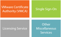 Die 4 Hauptkomponenten des vSphere Platform Service Controller