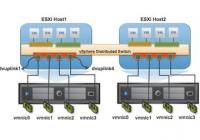 Traffic Flow in vSphere abhängig von vSwitch, Portgroups und VLANs