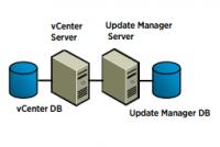 vSphere Update Manager (VUM)