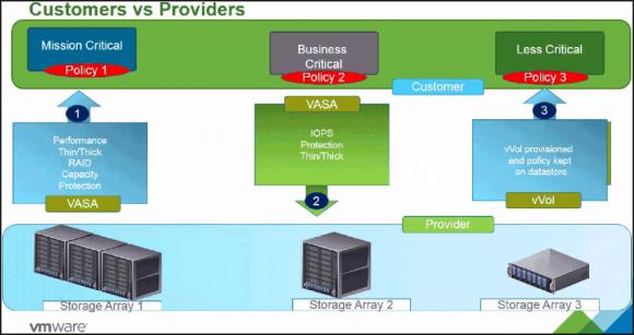 Bidirektionale Kommunikation zwischen vSphere und Storage über VASA
