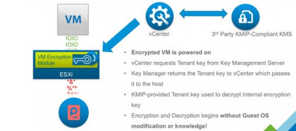 Ablauf der VM-Verschlüsselung unter vSphere