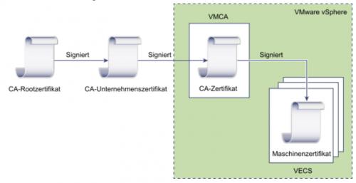Die VMCA als Zwischenzertifizierungsstelle einrichten