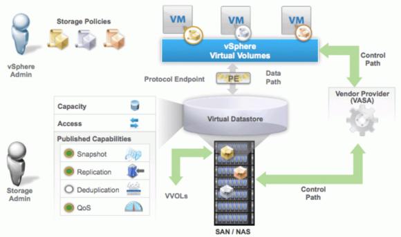 Die Funktionsweise von VMware Virtual Volumes (VVOLs)