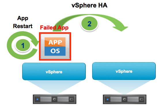 Beim Ausfall eines Hosts startet vSphere HA die davon betroffenen VMs auf einem anderen Host des Clusters neu.