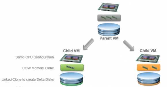 Instant Clones werden aus einer übergeordneten VM abgeleitet.