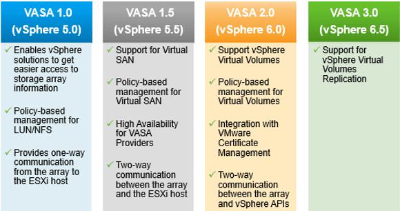 Die Versionen von VASA und ihre Features