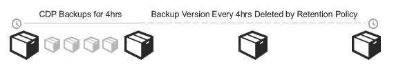 Alle CDP-Backups bleiben für 4 Stunden erhalten, danach bewahrt Altaro eine Version auf.