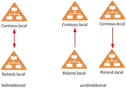 Unidirektionale versus bidirektionale Vertrauensstellungen im Active Directory