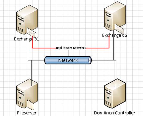 Topologie einer Beispielumgebung mit 2 Exchange-Servern und einem Domain-Controller
