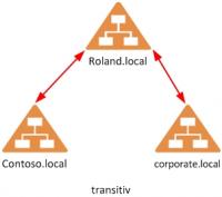 Transitive Vertrauensstellung im Active Directory