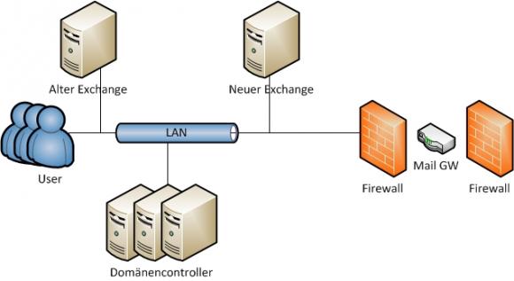 Im ersten Schritt der Migration wird parallel zu Exchange 2013 ein Server mit Exchange 2016 installiert.