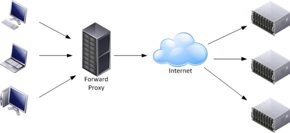 Die Funktionsweise eines Forward-Proxy