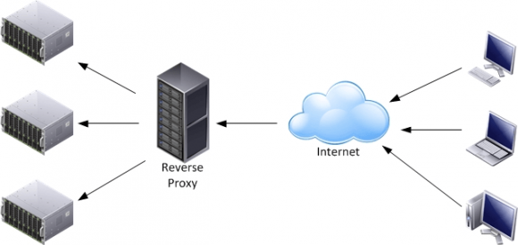 Funktionsweise eines Reverse Proxy