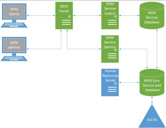 Zusammenspiel der MIM-Komponenten