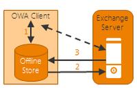 Funktionsweise des Offline-Modus von OWA