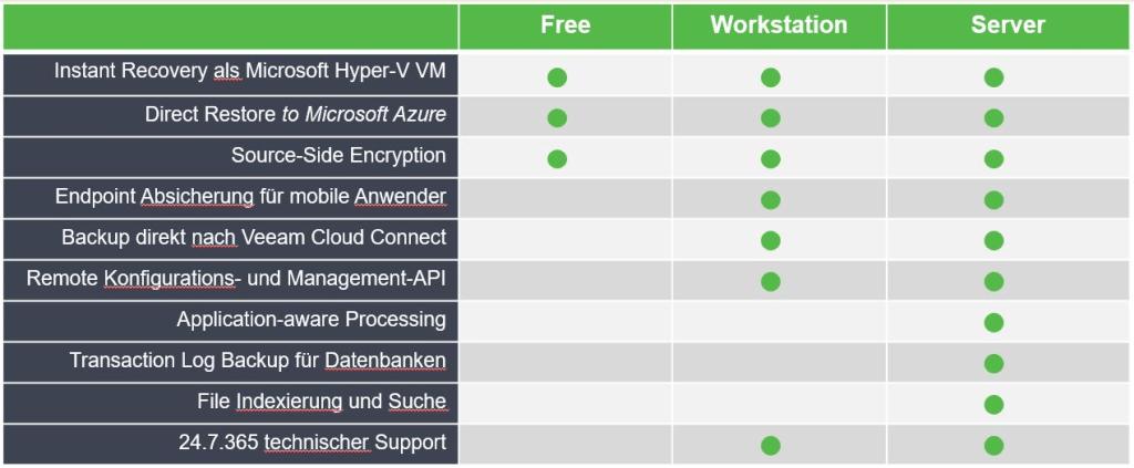 Physikalische Server sichern mit Veeam Agent für Windows