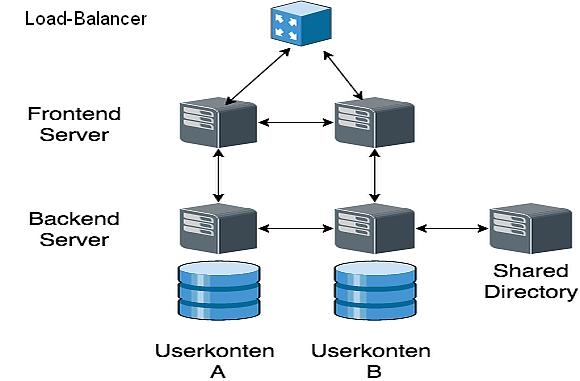 CommuniGate Pro kann mittels Cluster-Technik nahezu beliebig skaliert werden.
