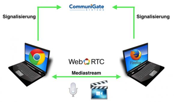 WebRTC erlaubt eine Peer-to-Peer-Kommunikation zwischen den Clients, die Vermittlung erfolgt über CommuniGate Pro.