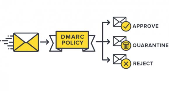 Funktionsweise von DMARC