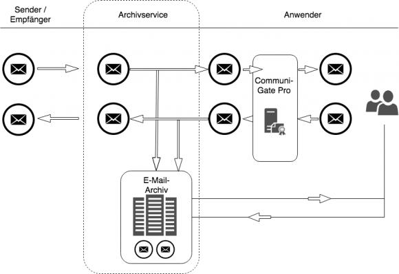 CommuniGate lässt sich transparent in eine Cloud-basierte Archivlösung einbinden.