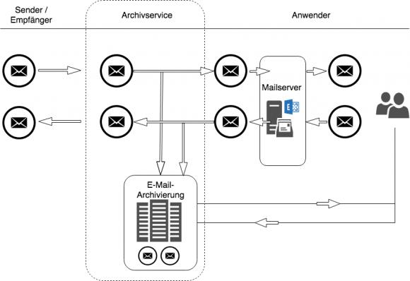 Aufbau einer Lösung zum automatischen Archivieren von E-Mails