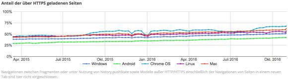 Weltweit liegt der HTTPS-Anteil des Webtraffics bei über 50%, Trend zunehmend. Quelle: Google