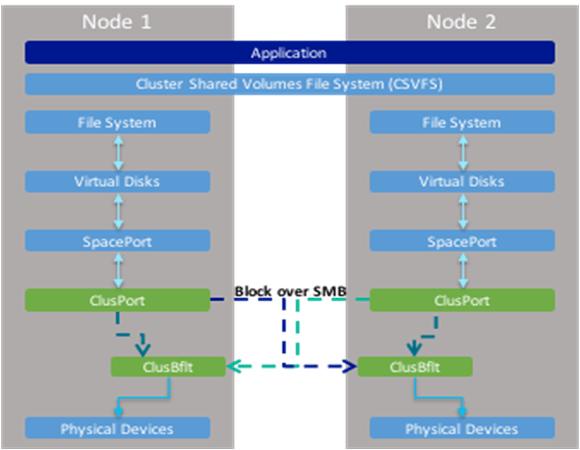 ClusPort und ClusBflt ermöglichen es, lokalen Speicher für die Knoten zugänglich zu machen, Quelle: MSFT