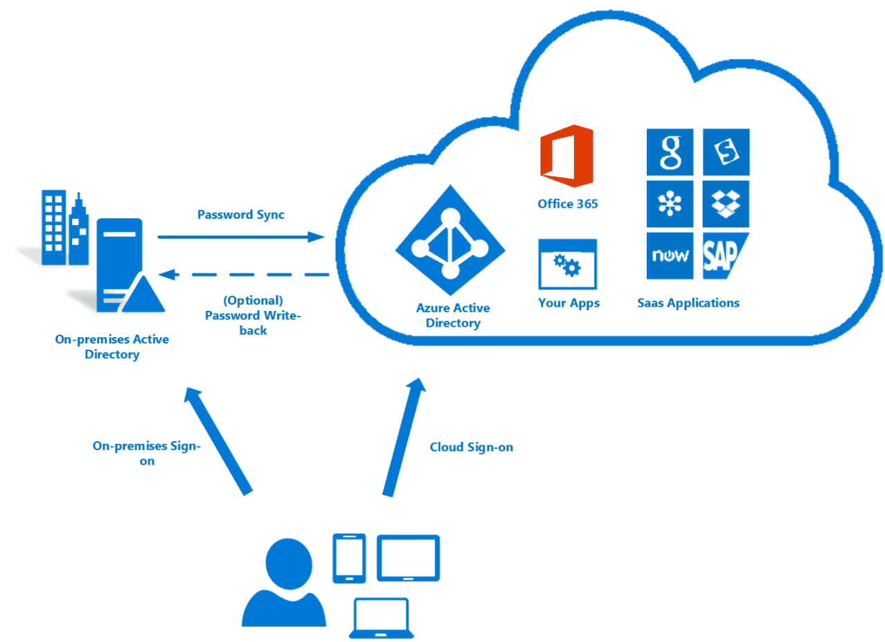 Azure active directory im berblick sso sync management versionen windowspro - Single sign on with office 365 ...