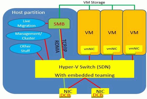 Converged Network mit SET und Hyper-V 2016