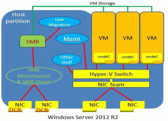 Unter Windows Server 2012 (R2) waren zusätzliche Adapter für SMB Direct nötig.