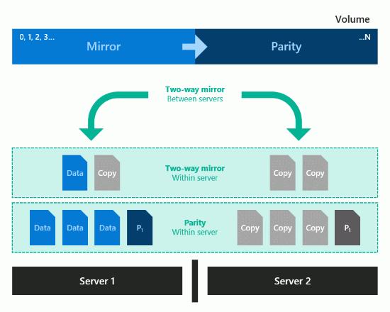 Datenverteilung bei einem Nested Mirror-accelerated Parity Volume  Quelle: MSFT